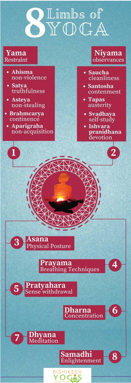8 limbs of yoga chart